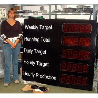 Affichage de Statistiques de Productiion - ADEL Instrumentation